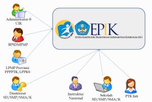 administratror EPIK